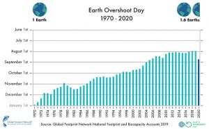 Earth Overshoot Day graphic of yearly dates