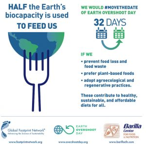 Earth Overshoot Day campaign graphic