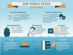Diagram of the oceans importances