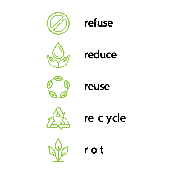 Zero waste to landfill includes the 5Rs!
