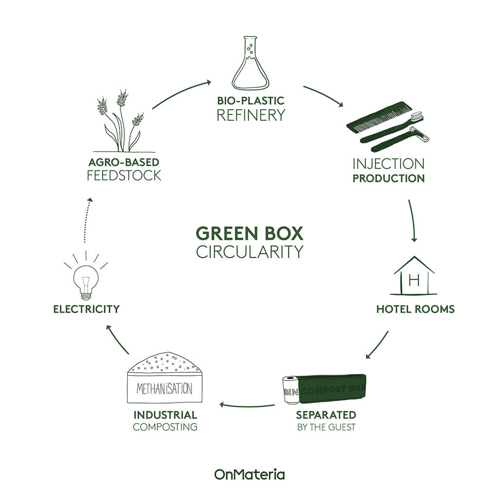 Green Box' circularity cycle