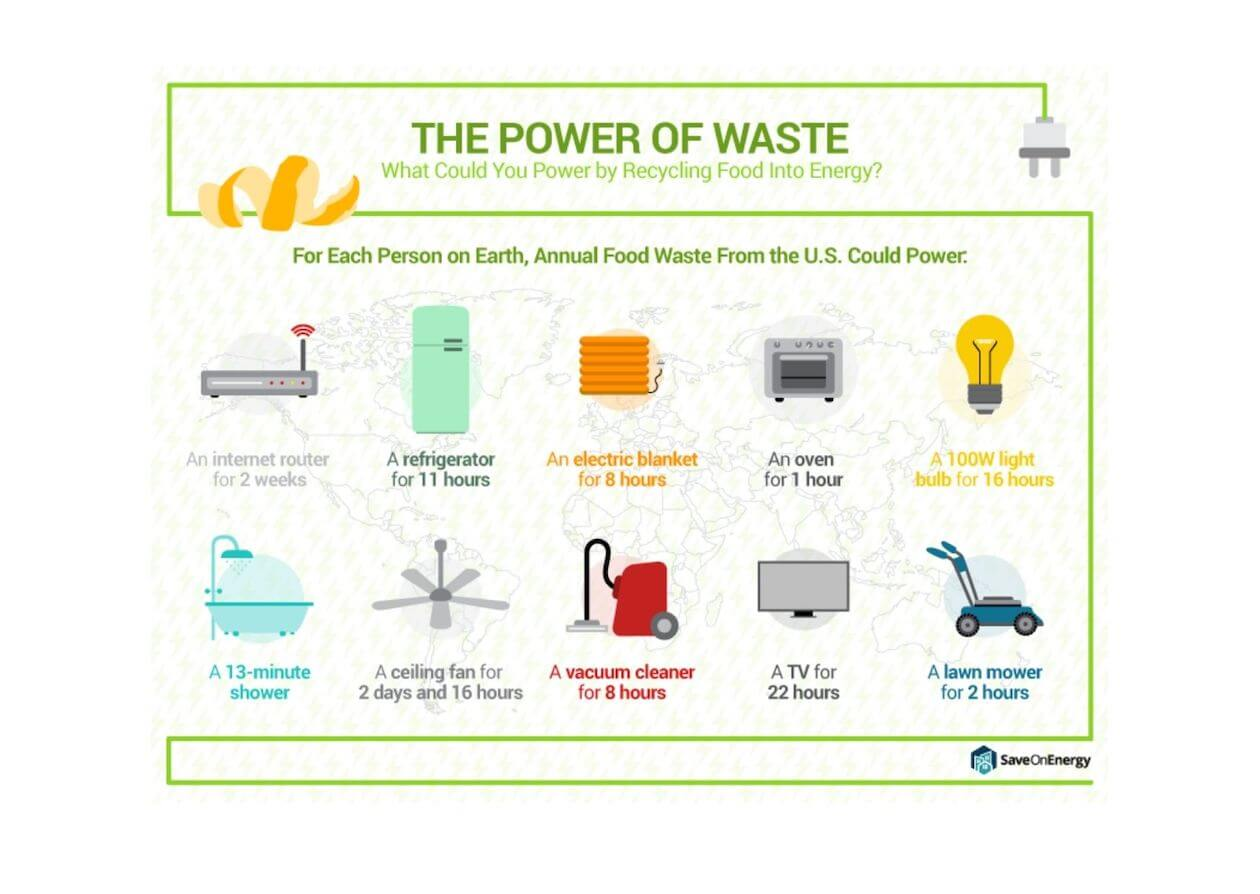 The different appliances that can use food waste converted energy