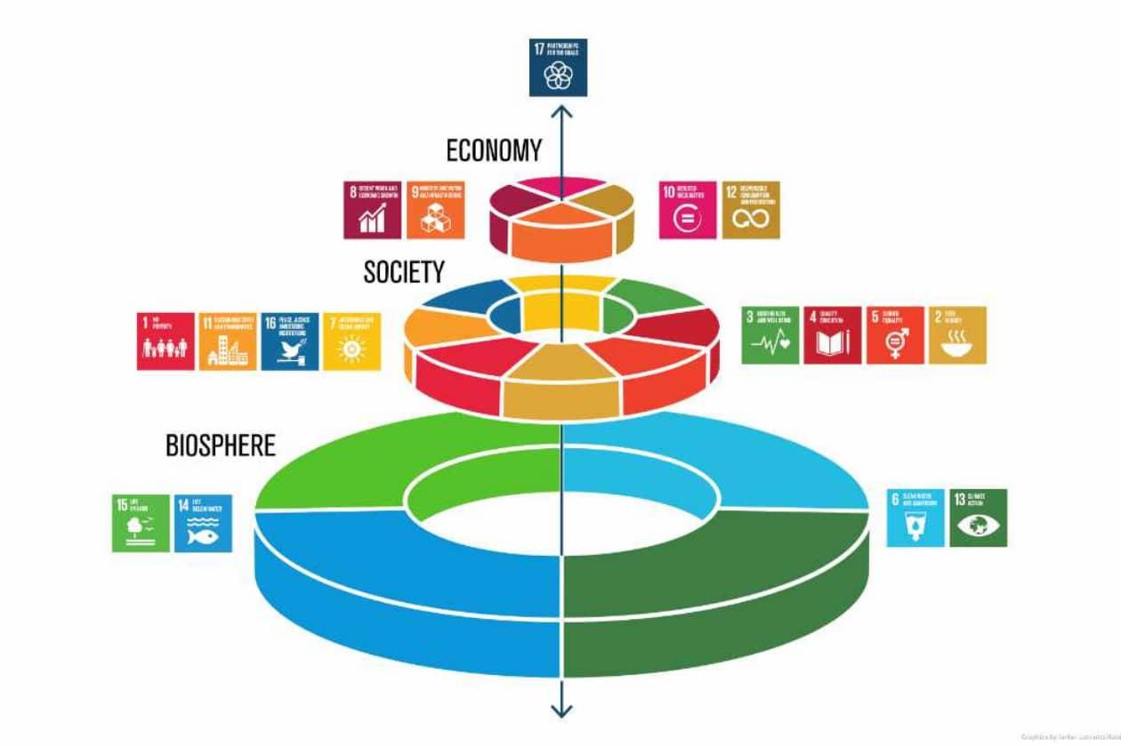 SDGsウェディングケーキモデル図