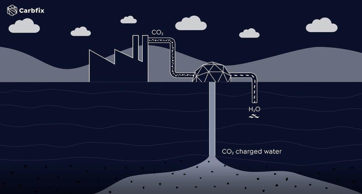 Carbfix's Carbon Capture and storage diagram
