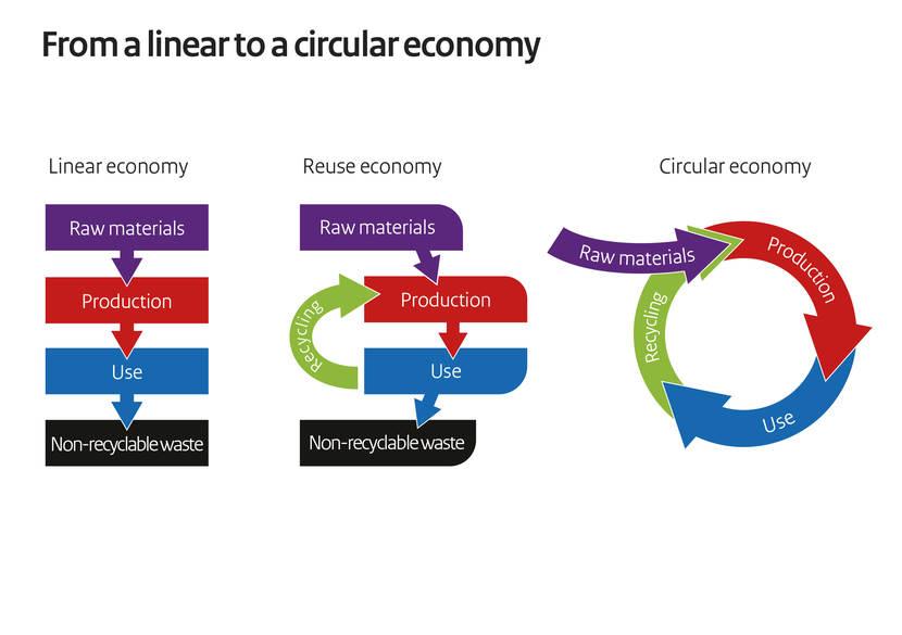 サーキュラーエコノミー、リニアエコノミー、リユースエコノミーの概念図